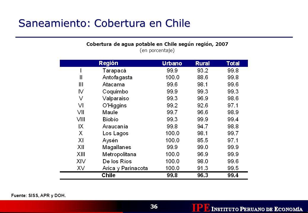 Cobertura de agua potable en Chile según región, 2007
