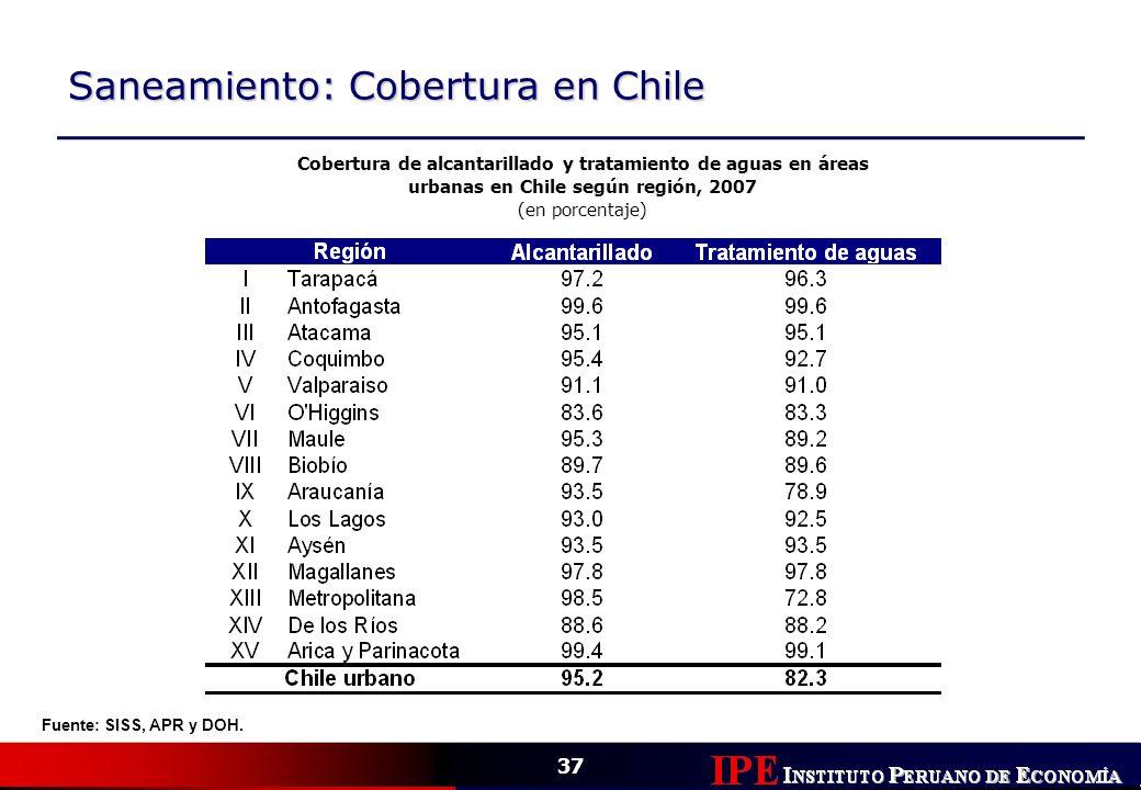 Saneamiento: Cobertura en Chile