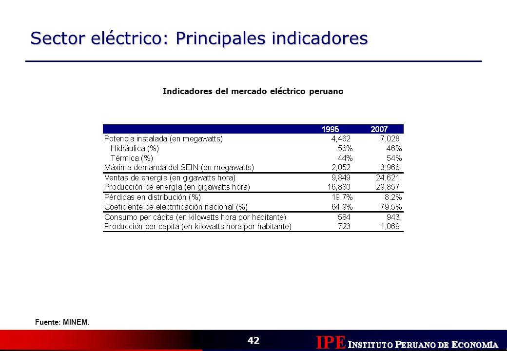 Indicadores del mercado eléctrico peruano