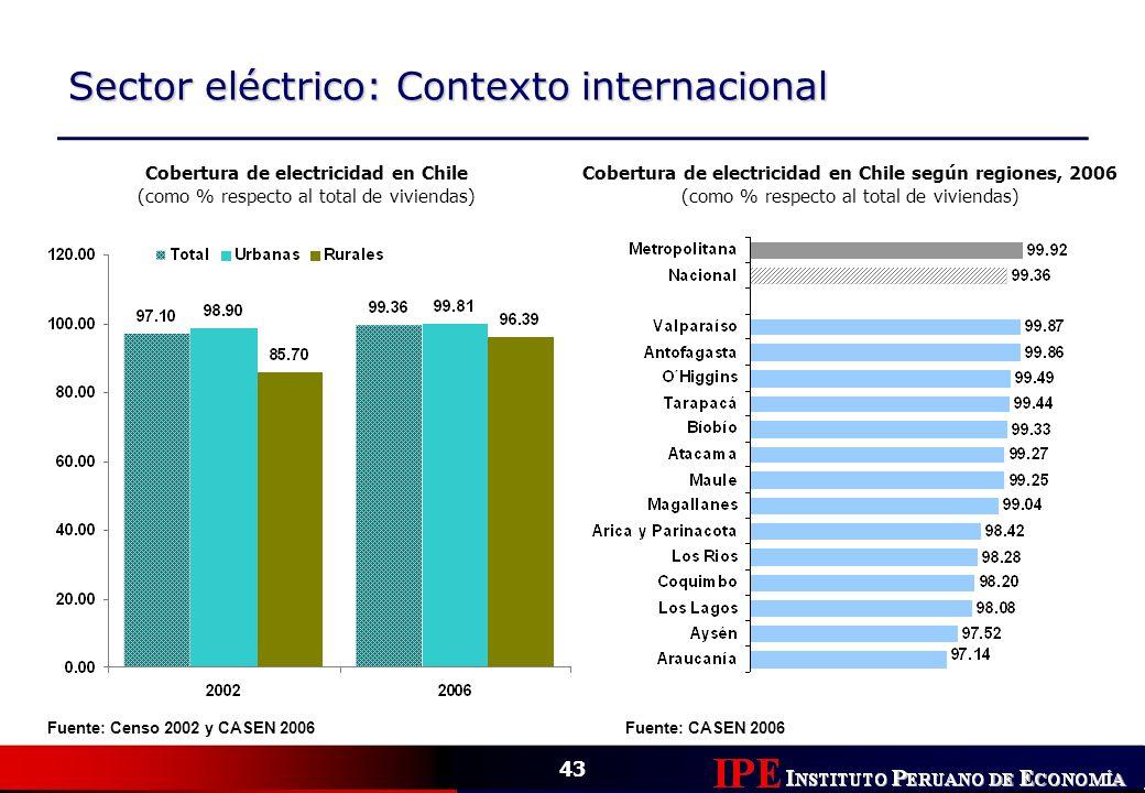 Sector eléctrico: Contexto internacional