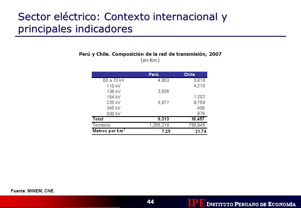 Perú y Chile. Composición de la red de transmisión, 2007