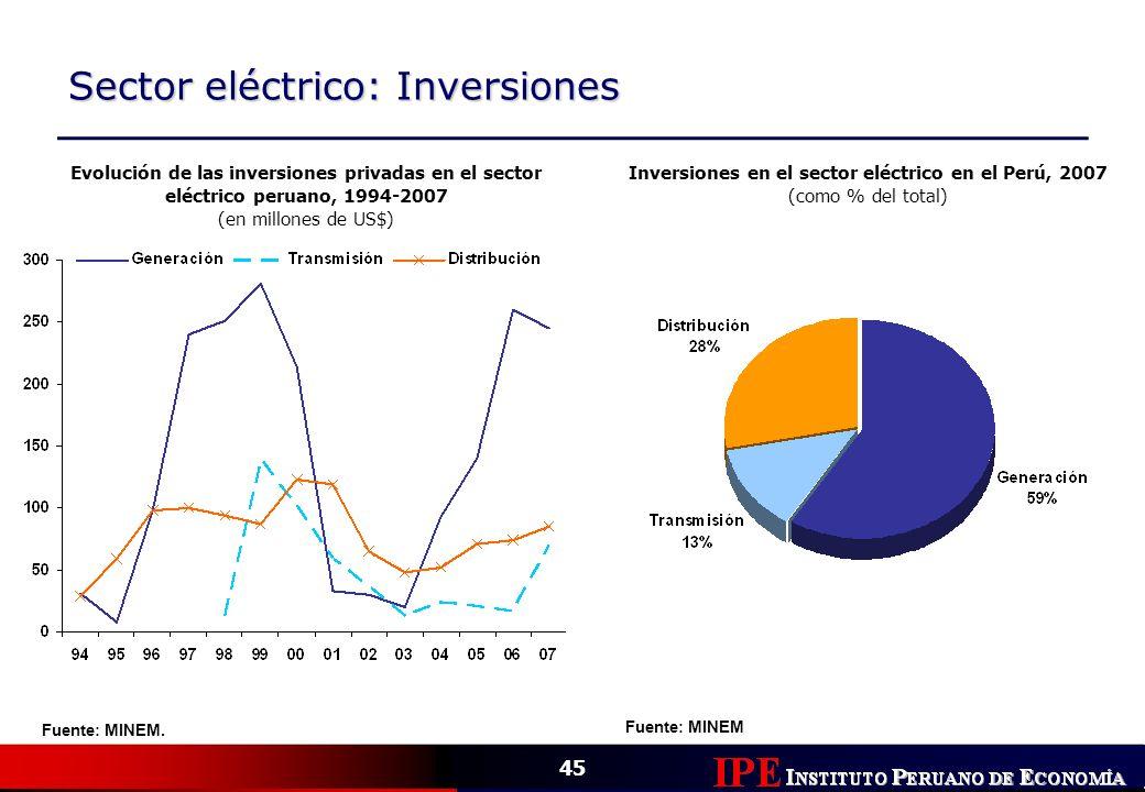Inversiones en el sector eléctrico en el Perú, 2007