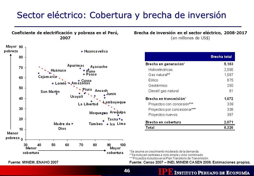 Sector eléctrico: Cobertura y brecha de inversión
