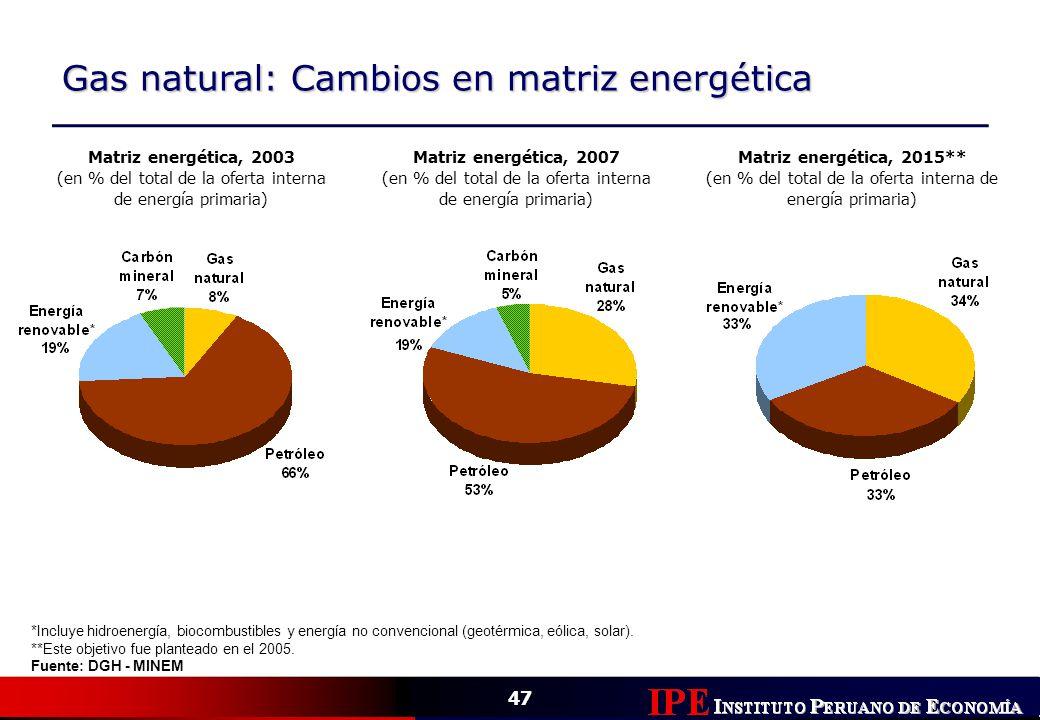 Gas natural: Cambios en matriz energética