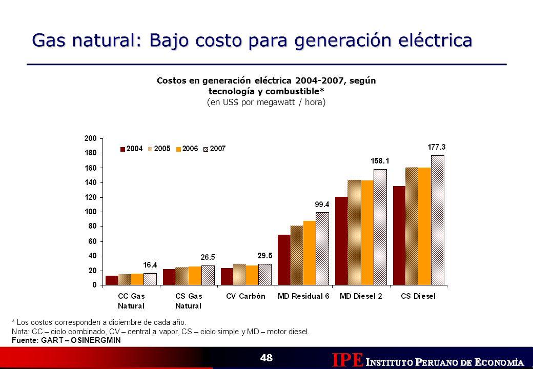 (en US$ por megawatt / hora)