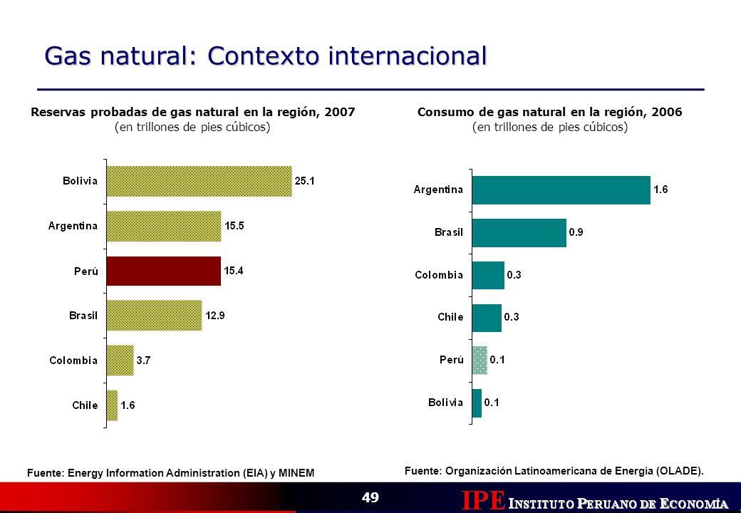 Consumo de gas natural en la región, 2006