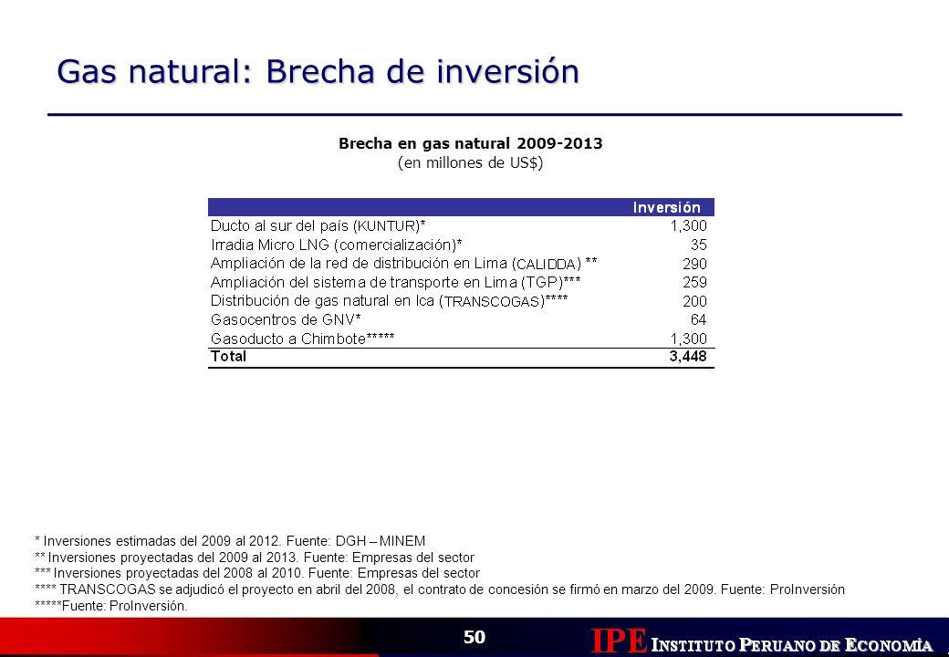 Gas natural: Brecha de inversión