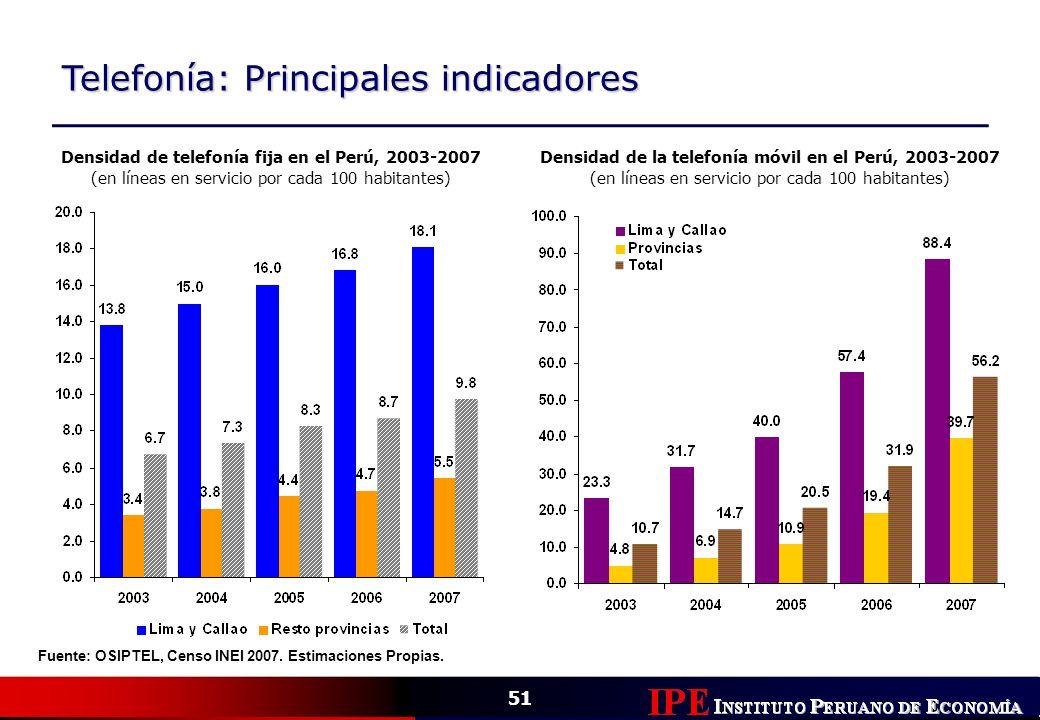 Densidad de telefonía fija en el Perú, 2003-2007