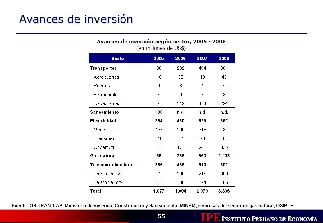 Avances de inversión según sector, 2005 - 2008
