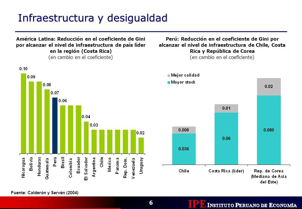 Infraestructura y desigualdad