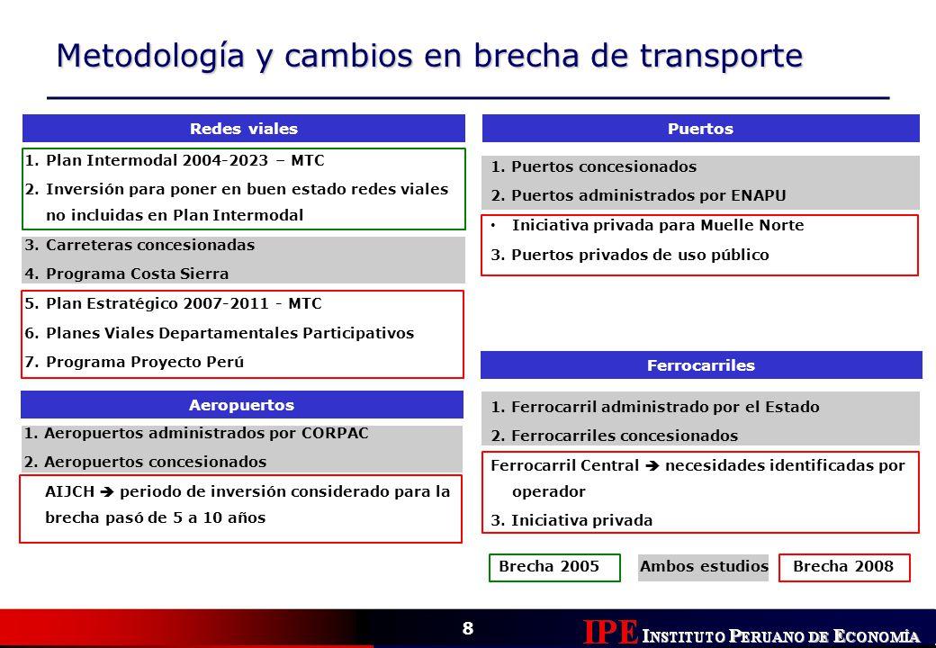 Metodología y cambios en brecha de transporte