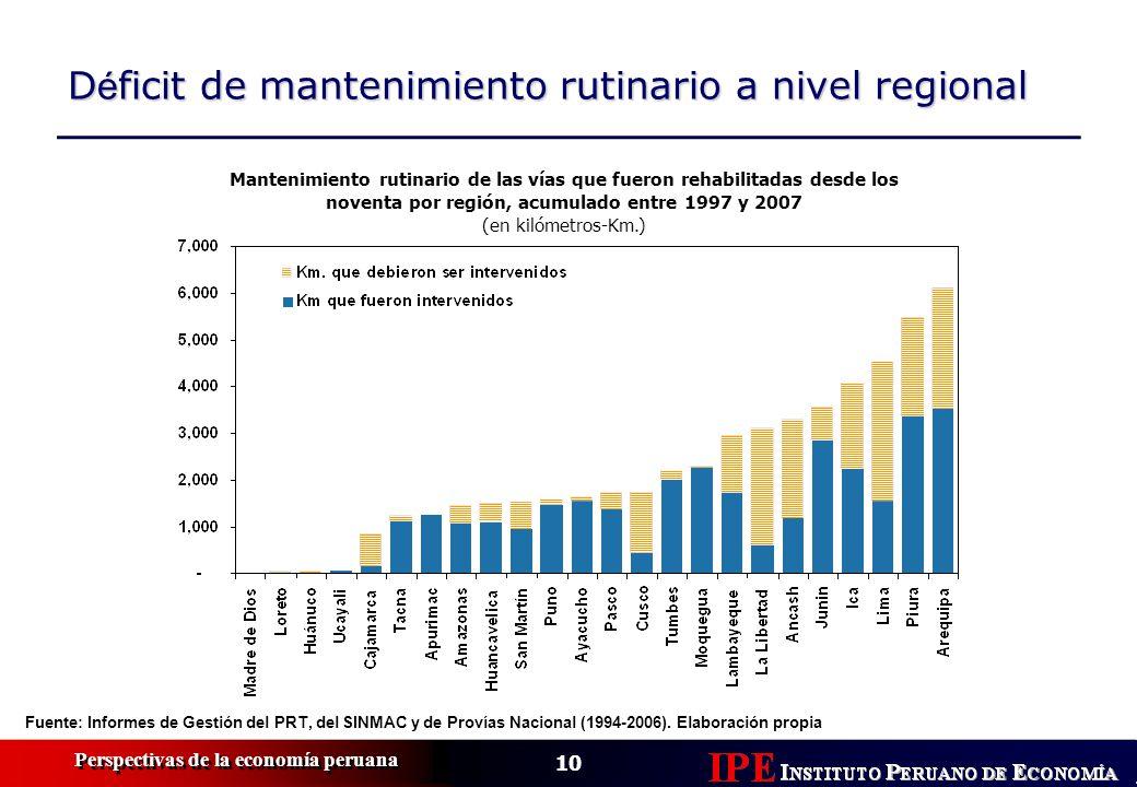 Déficit de mantenimiento rutinario a nivel regional
