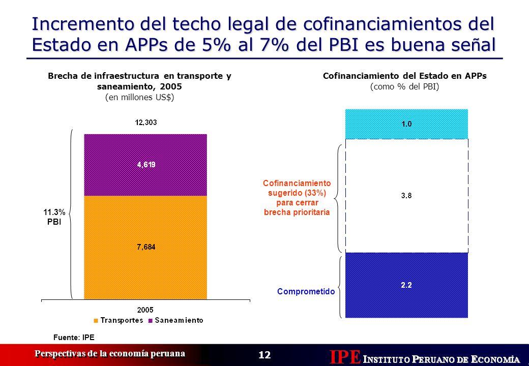 Incremento del techo legal de cofinanciamientos del Estado en APPs de 5% al 7% del PBI es buena señal