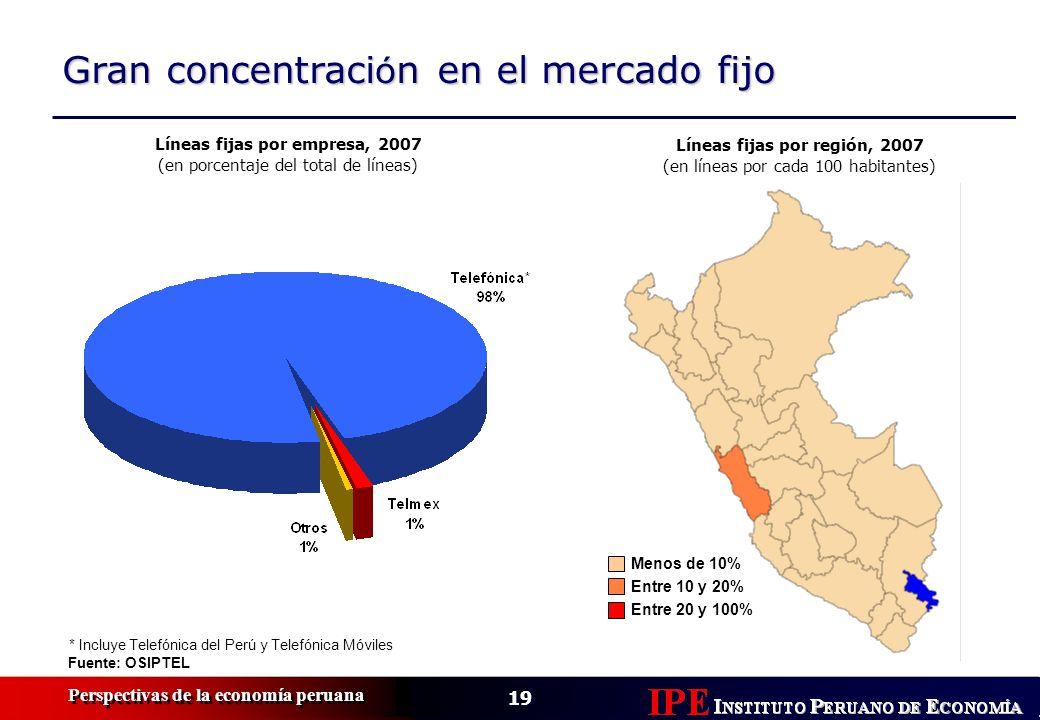Líneas fijas por empresa, 2007 Líneas fijas por región, 2007