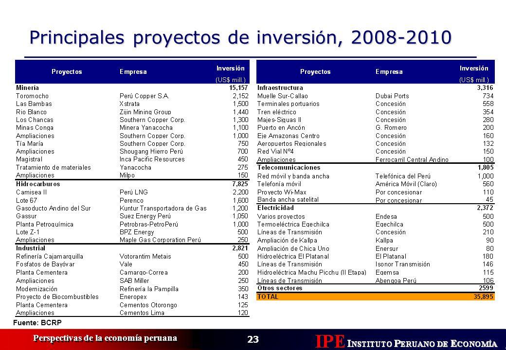 Principales proyectos de inversión, 2008-2010
