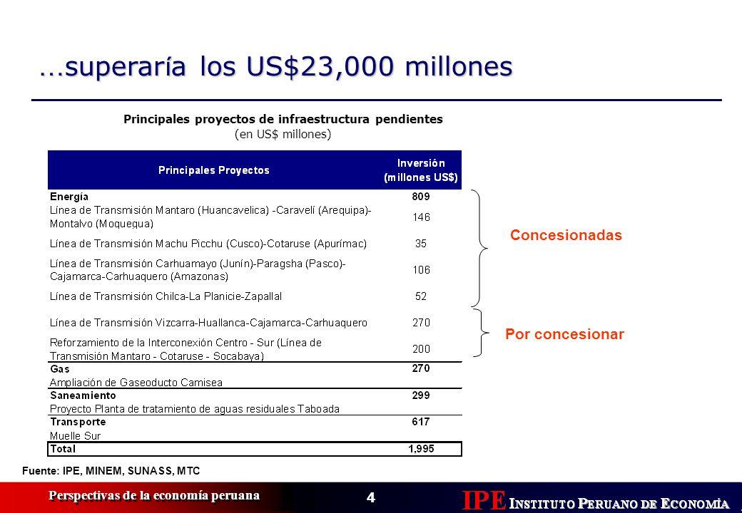 Principales proyectos de infraestructura pendientes (en US$ millones)