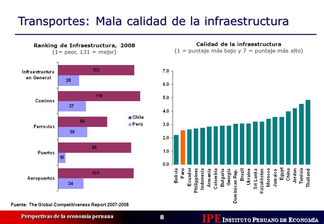 Ranking de Infraestructura, 2008 Calidad de la infraestructura