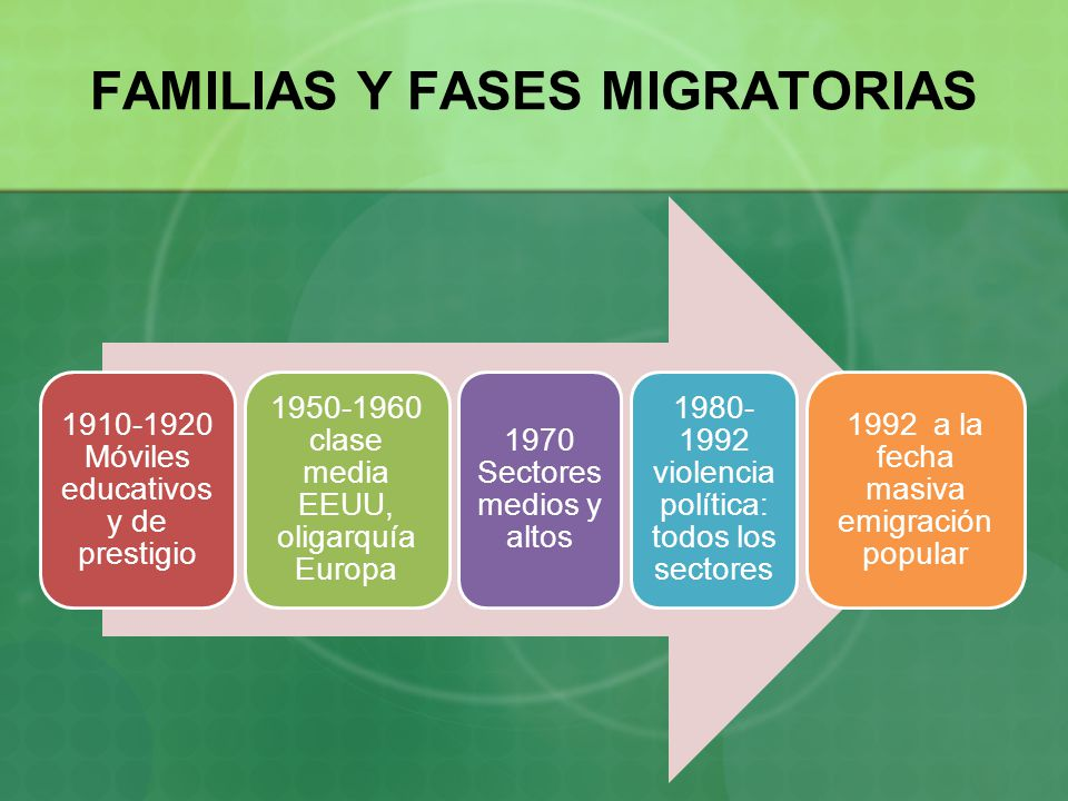 FAMILIAS Y FASES MIGRATORIAS