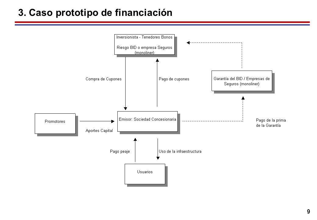 4. Cifras de la Industria en Chile