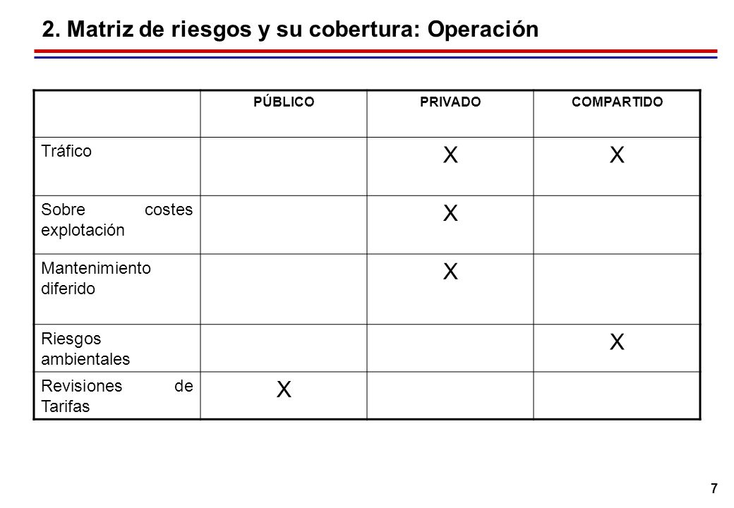 3. Caso tipo de financiación