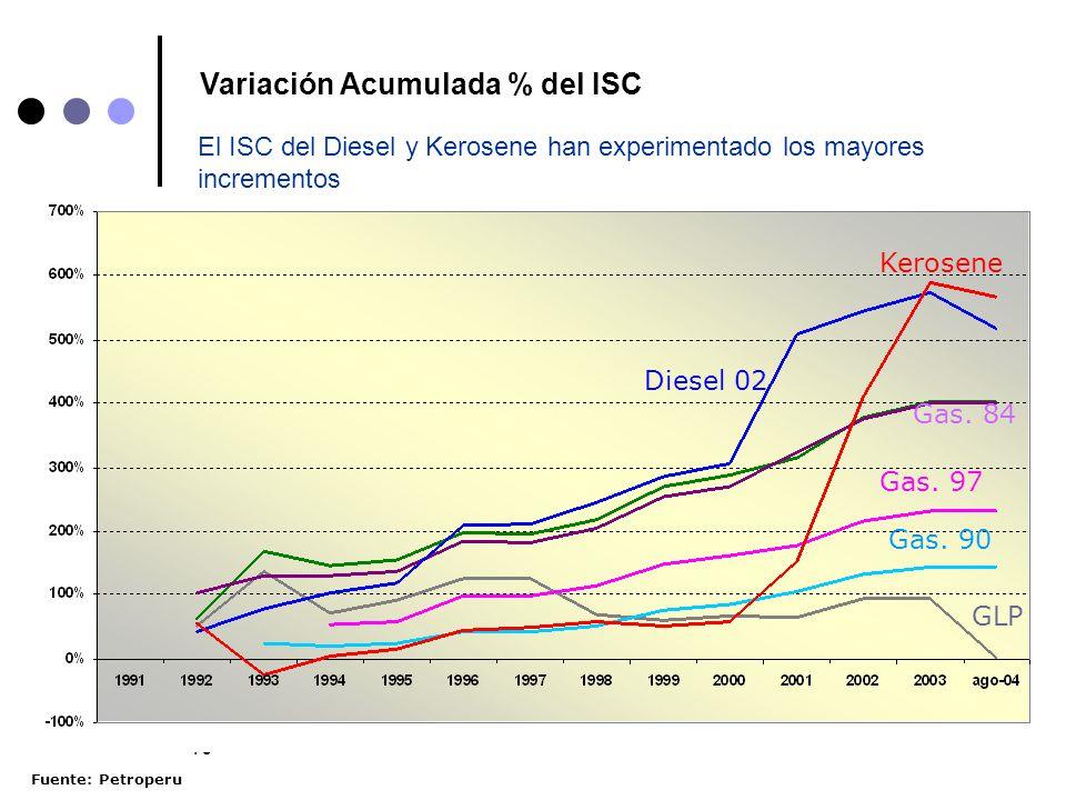 Variación Acumulada % del ISC