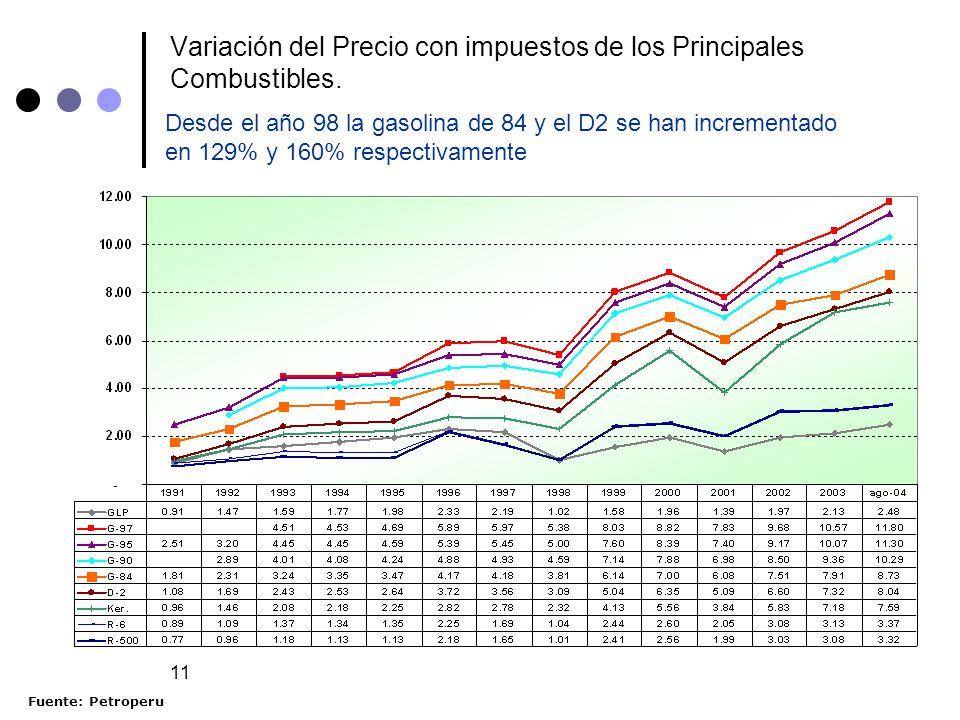 Variación del Precio con impuestos de los Principales Combustibles.