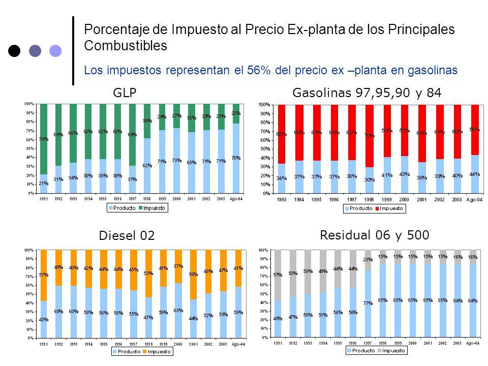 Porcentaje de Impuesto al Precio Ex-planta de los Principales Combustibles