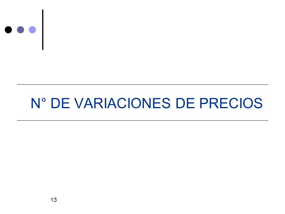 N° DE VARIACIONES DE PRECIOS