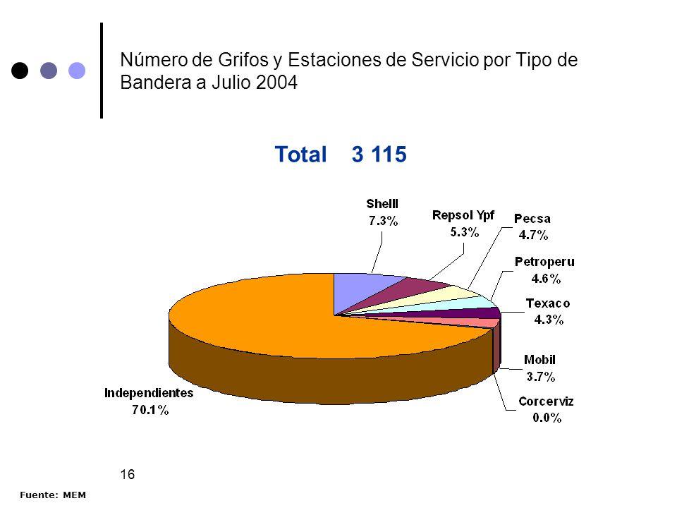 Número de Grifos y Estaciones de Servicio por Tipo de Bandera a Julio 2004