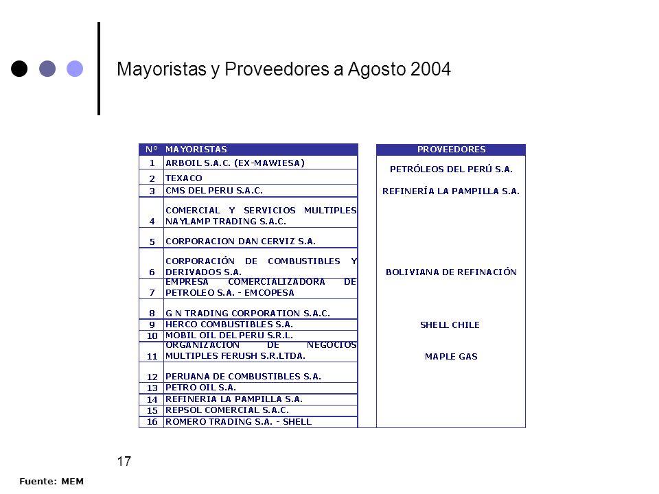 Mayoristas y Proveedores a Agosto 2004