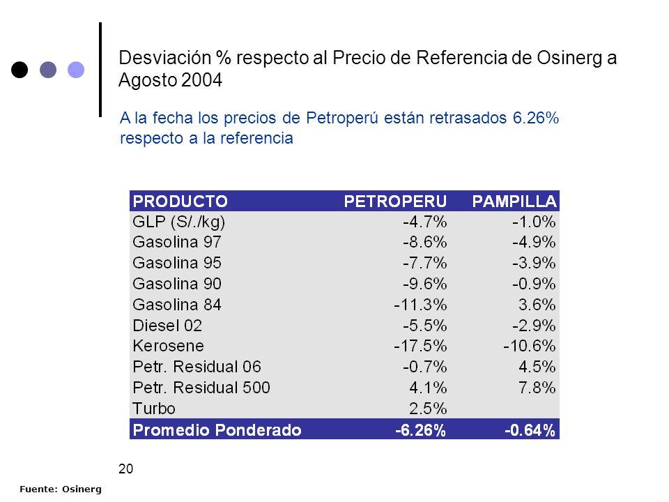 Desviación % respecto al Precio de Referencia de Osinerg a Agosto 2004