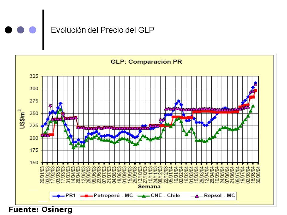 Evolución del Precio del GLP