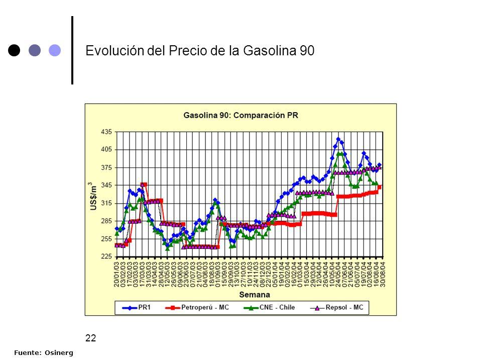 Evolución del Precio de la Gasolina 90