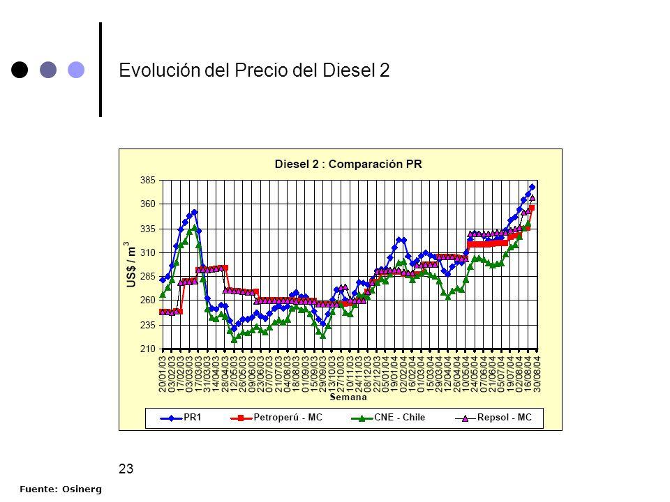 Evolución del Precio del Diesel 2