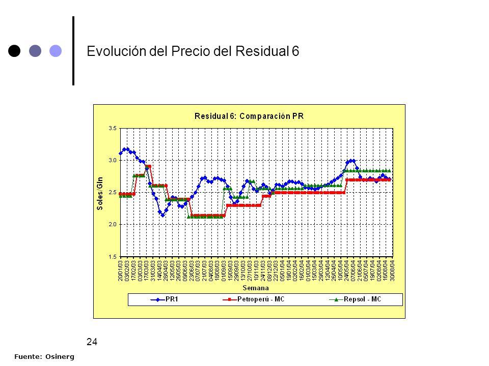 Evolución del Precio del Residual 6