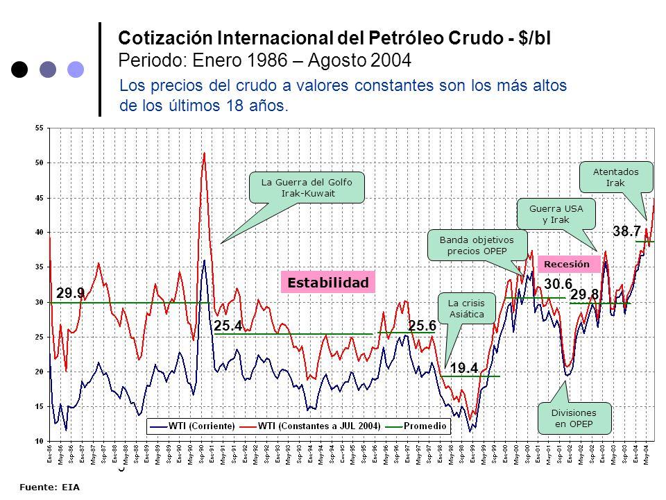 Cotización Internacional del Petróleo Crudo - $/bl Periodo: Enero 1986 – Agosto 2004