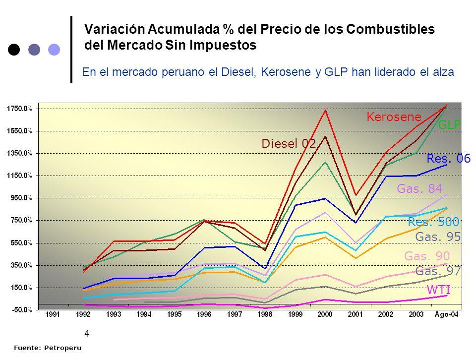 Variación Acumulada % del Precio de los Combustibles del Mercado Sin Impuestos