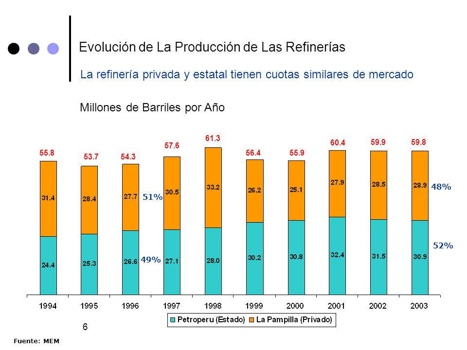 Evolución de La Producción de Las Refinerías