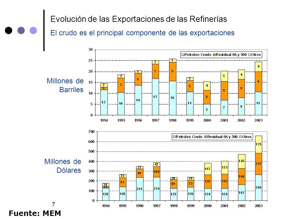 Evolución de las Exportaciones de las Refinerías