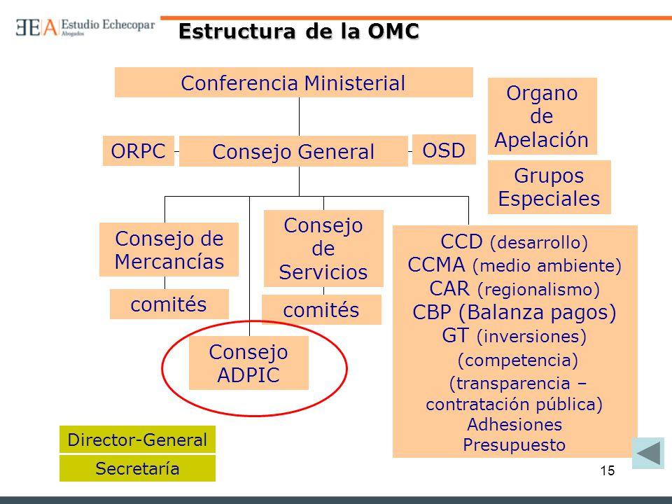 Estructura de la OMC Conferencia Ministerial Organo de Apelación ORPC