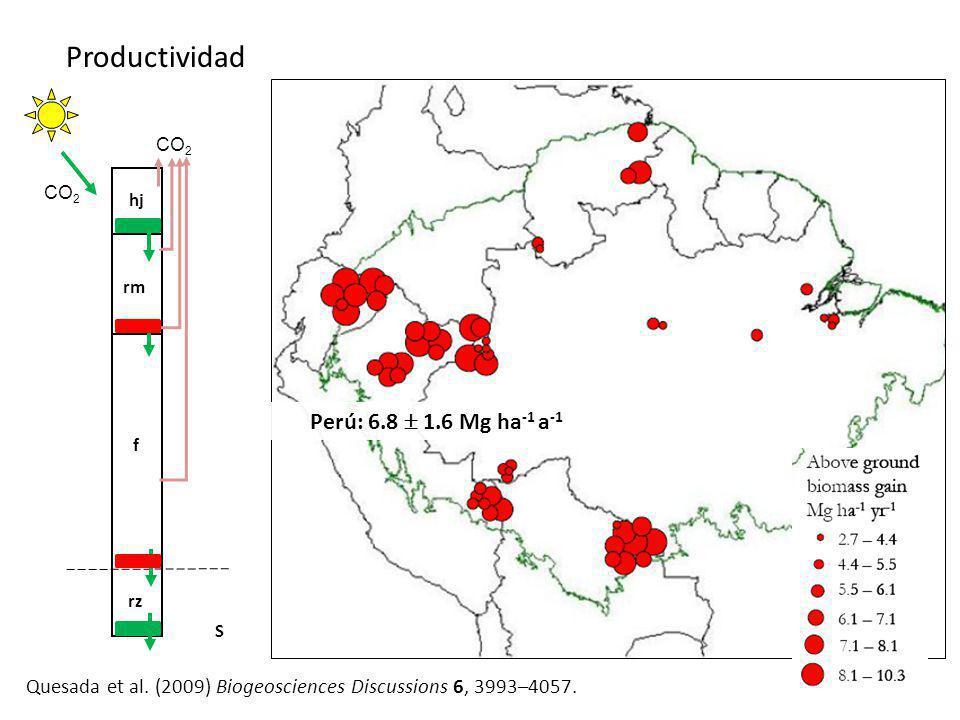 Productividad Perú: 6.8  1.6 Mg ha-1 a-1