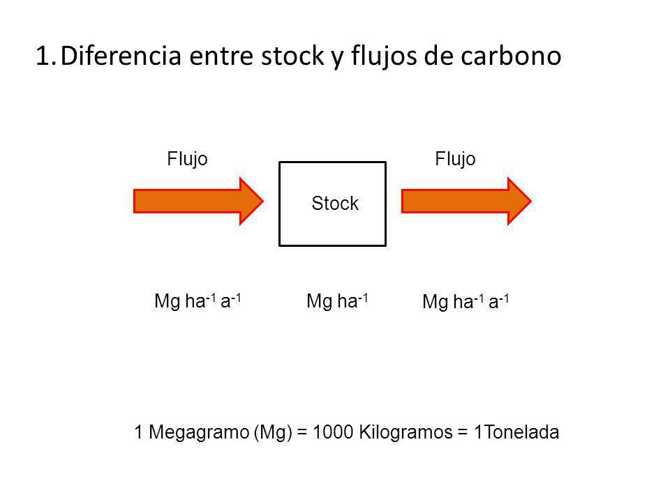 1 Megagramo (Mg) = 1000 Kilogramos = 1Tonelada