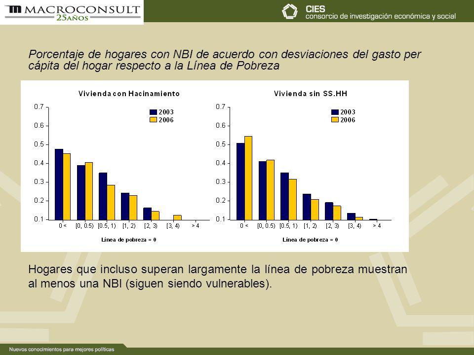 Porcentaje de hogares con NBI de acuerdo con desviaciones del gasto per cápita del hogar respecto a la Línea de Pobreza