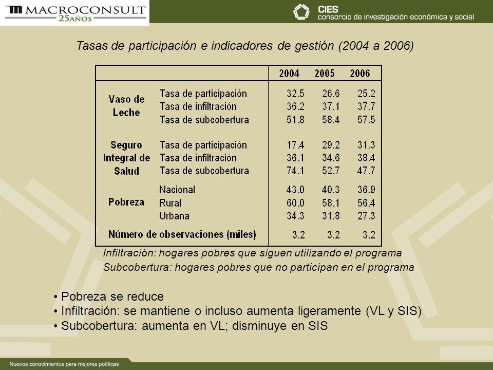 Tasas de participación e indicadores de gestión (2004 a 2006)