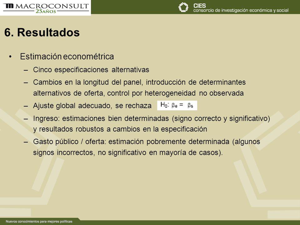 6. Resultados Estimación econométrica