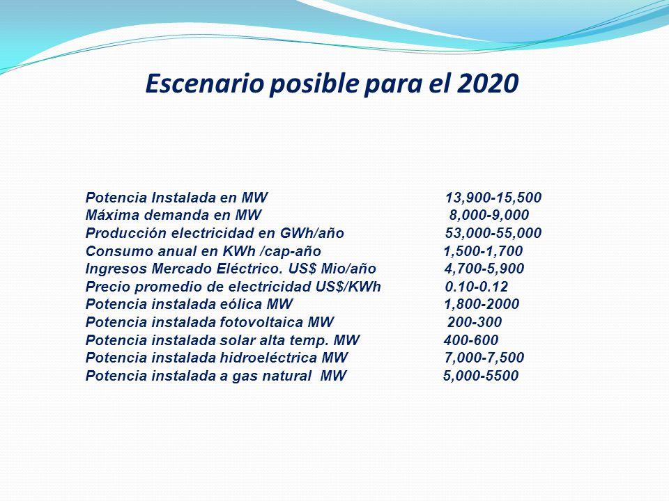 Escenario posible para el 2020