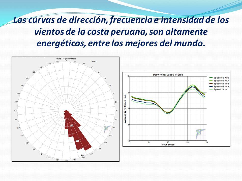 Las curvas de dirección, frecuencia e intensidad de los vientos de la costa peruana, son altamente energéticos, entre los mejores del mundo.