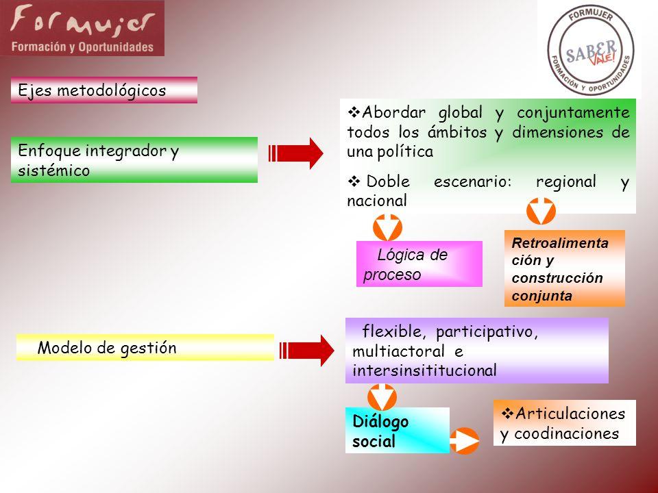 Doble escenario: regional y nacional Enfoque integrador y sistémico