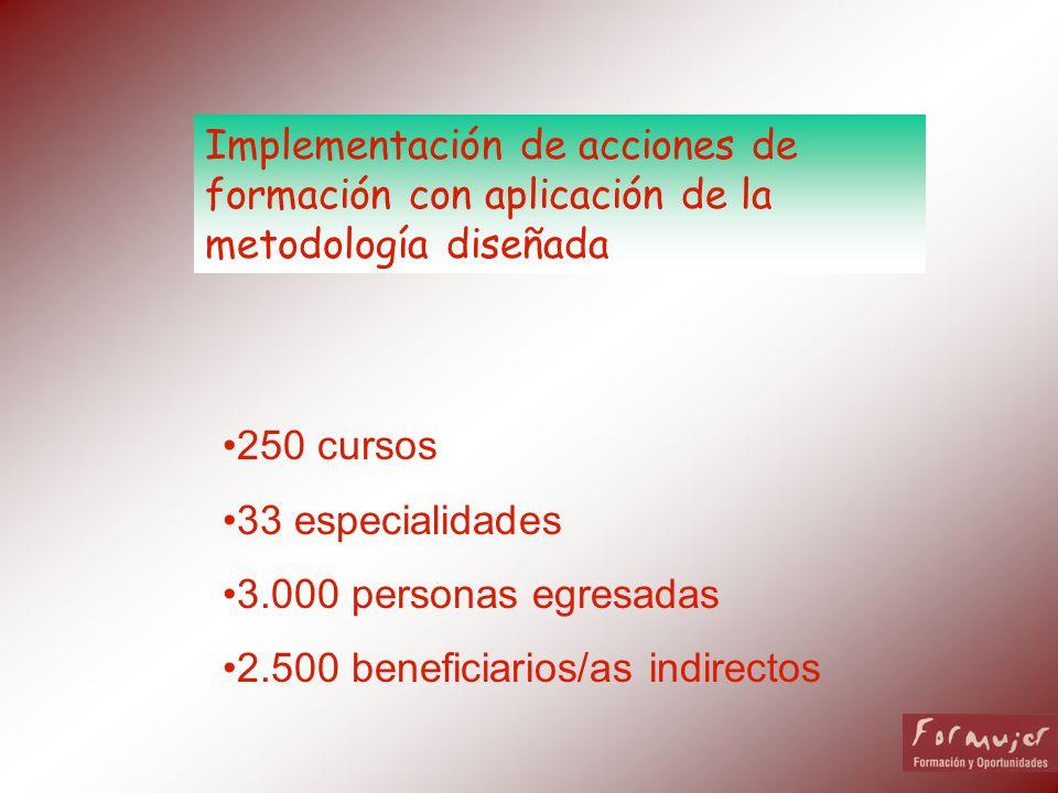 Implementación de acciones de formación con aplicación de la metodología diseñada