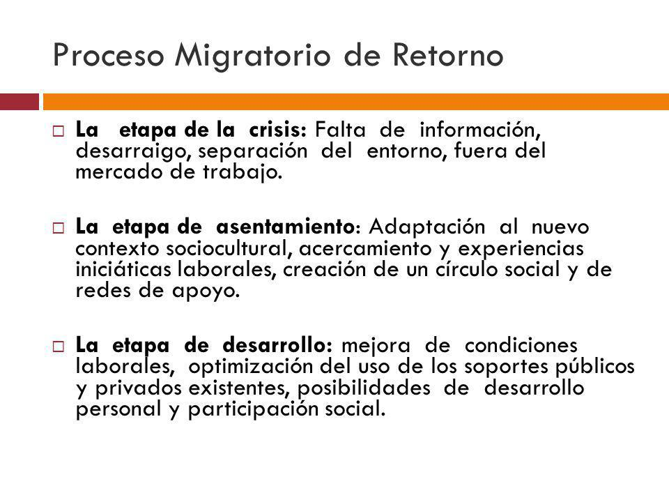 Proceso Migratorio de Retorno